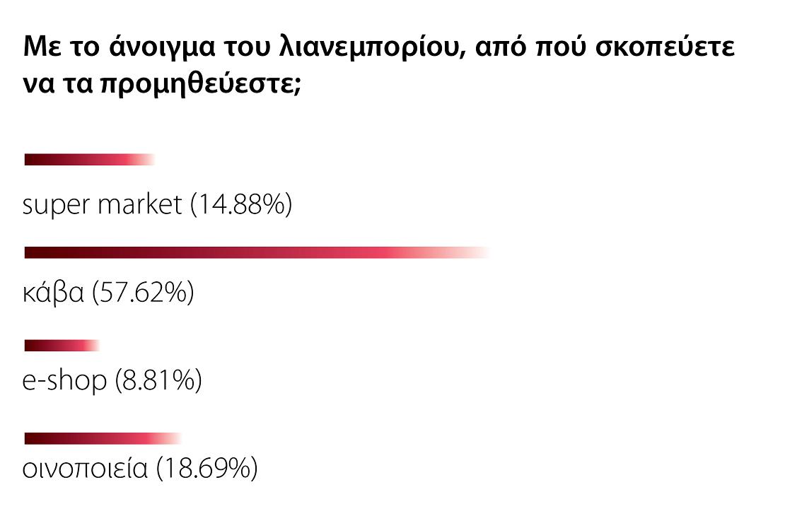 Survey Q4